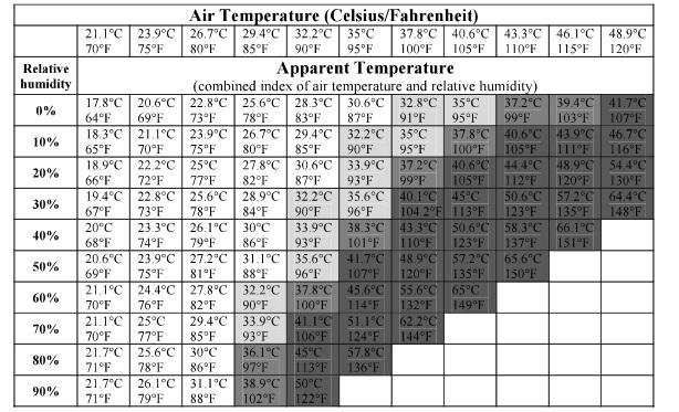 temp-chart
